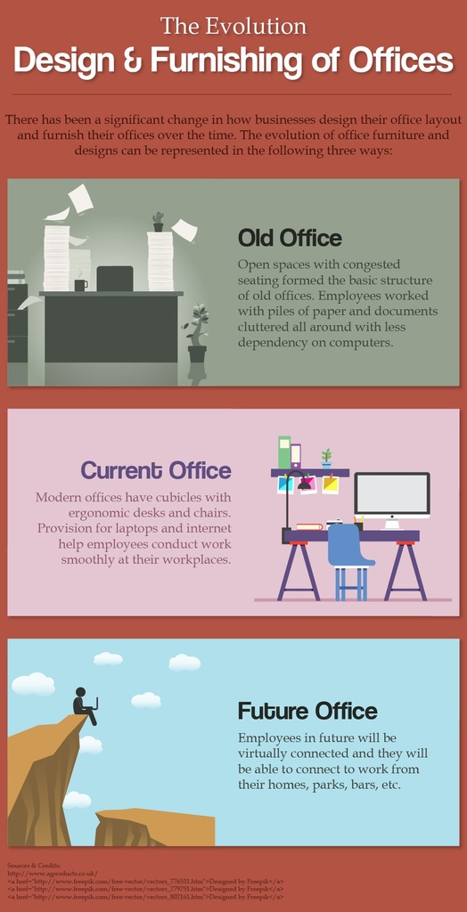 the evolving virtual workplace