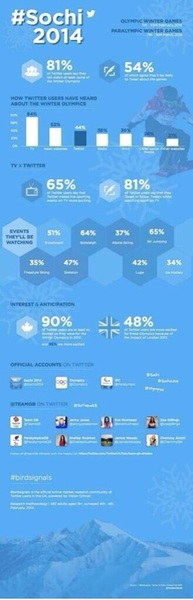 .#Sochi2014 Infographic stating 81% of @Twitter will watch, 54% will Tweet about #Olympics. @mrjoemorgan #birdsignals
