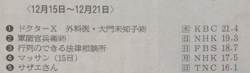 [大河ドラマ軍師官兵衛 北部九州地区視聴率]最終回(12月21日放送)-19.3%