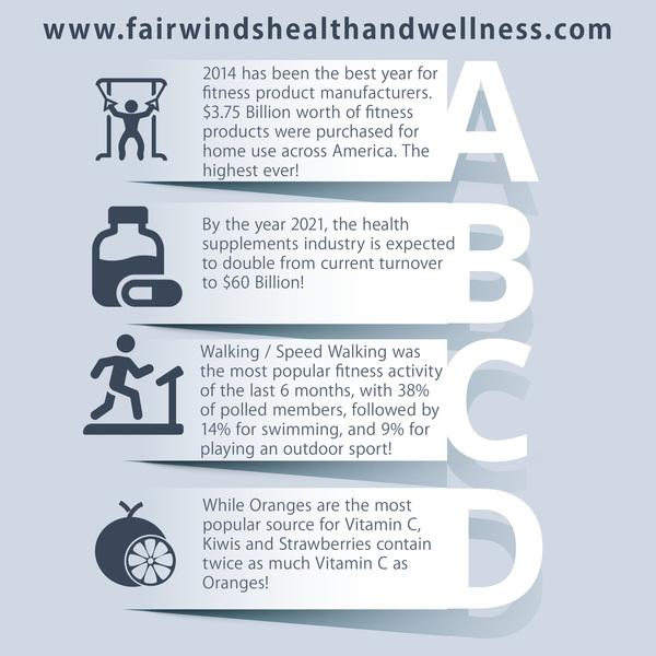 Fairwinds Health And Wellness