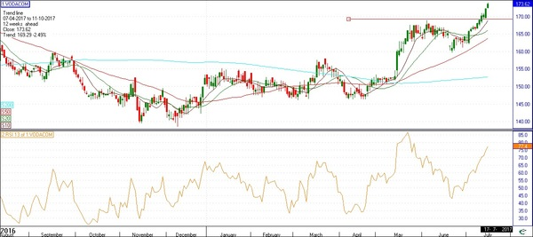 Vodacom 17365-Moved too far from m/a can go to 16929 Trading statement 20/7 Top HSE calls it a sell