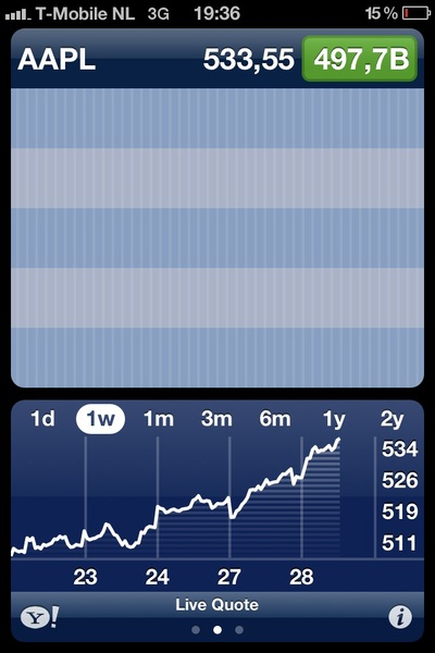 Holy shit. Is Apple going to hit 500B today?