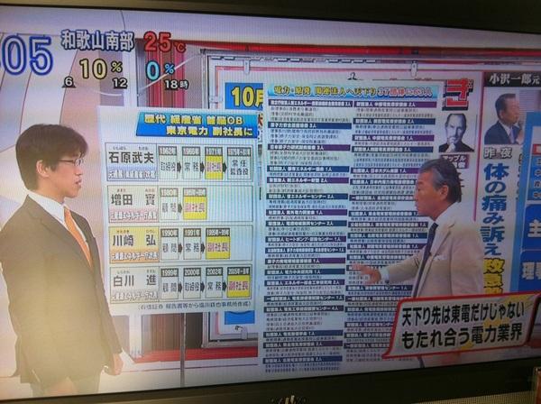 東電が養うなんとか財団法人37団体。理事長の給与1900万円。ほとんど、仕事は中抜き。(~_~;)  呆れた。