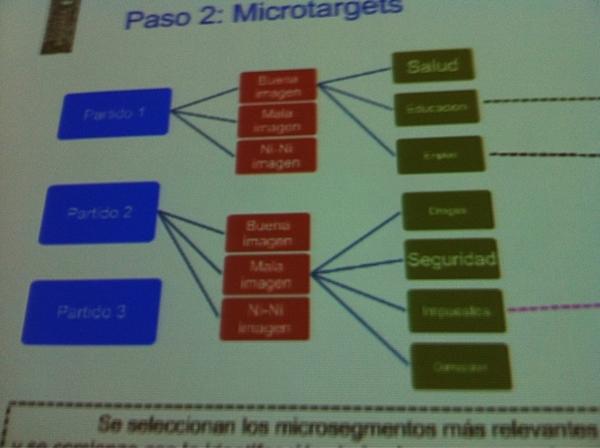 Yehonatan Abelson y la importancia del microtarget #cumbre2011