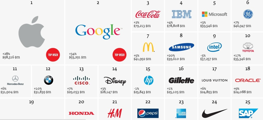an overview of global branding of corporations Author copy method the starting point in this research is the identifica-tion of the global branding concept and its scope within the context of the bibliometric search.
