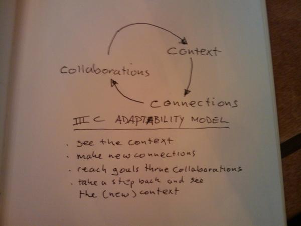 "my ""3C's Adaptability Model"" ;-)"